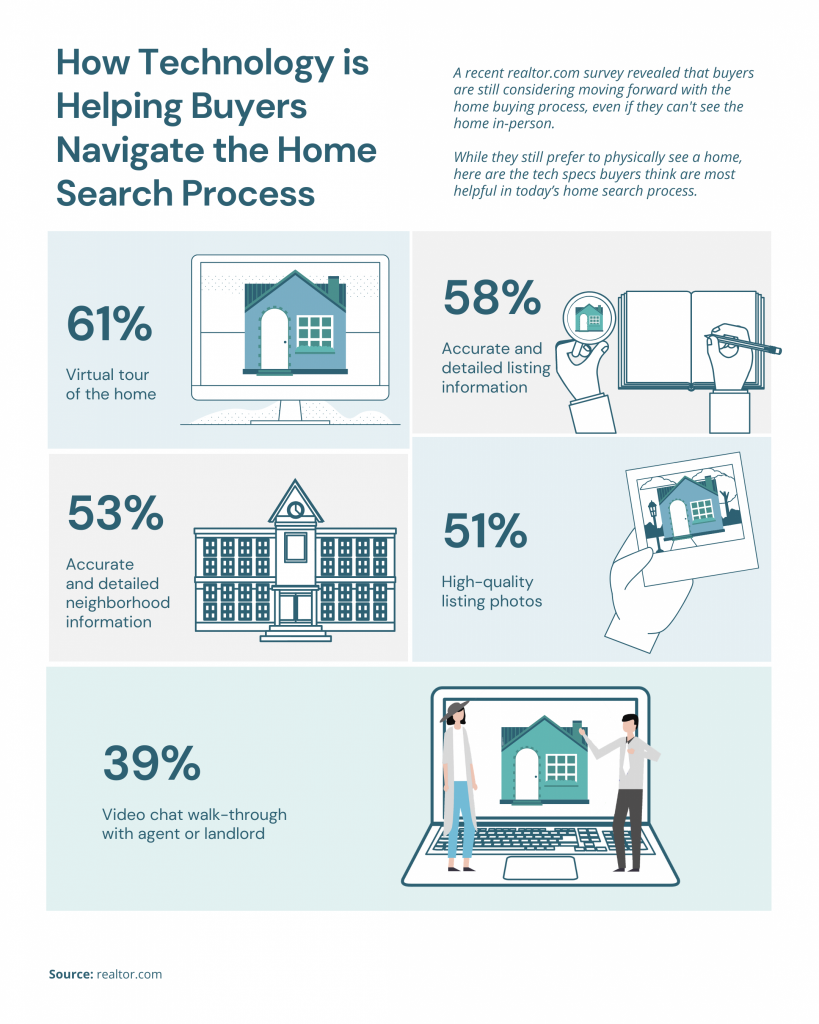 How Technology is Helping Buyers Navigate the Home Search Process [INFOGRAPHIC] | MyKCM